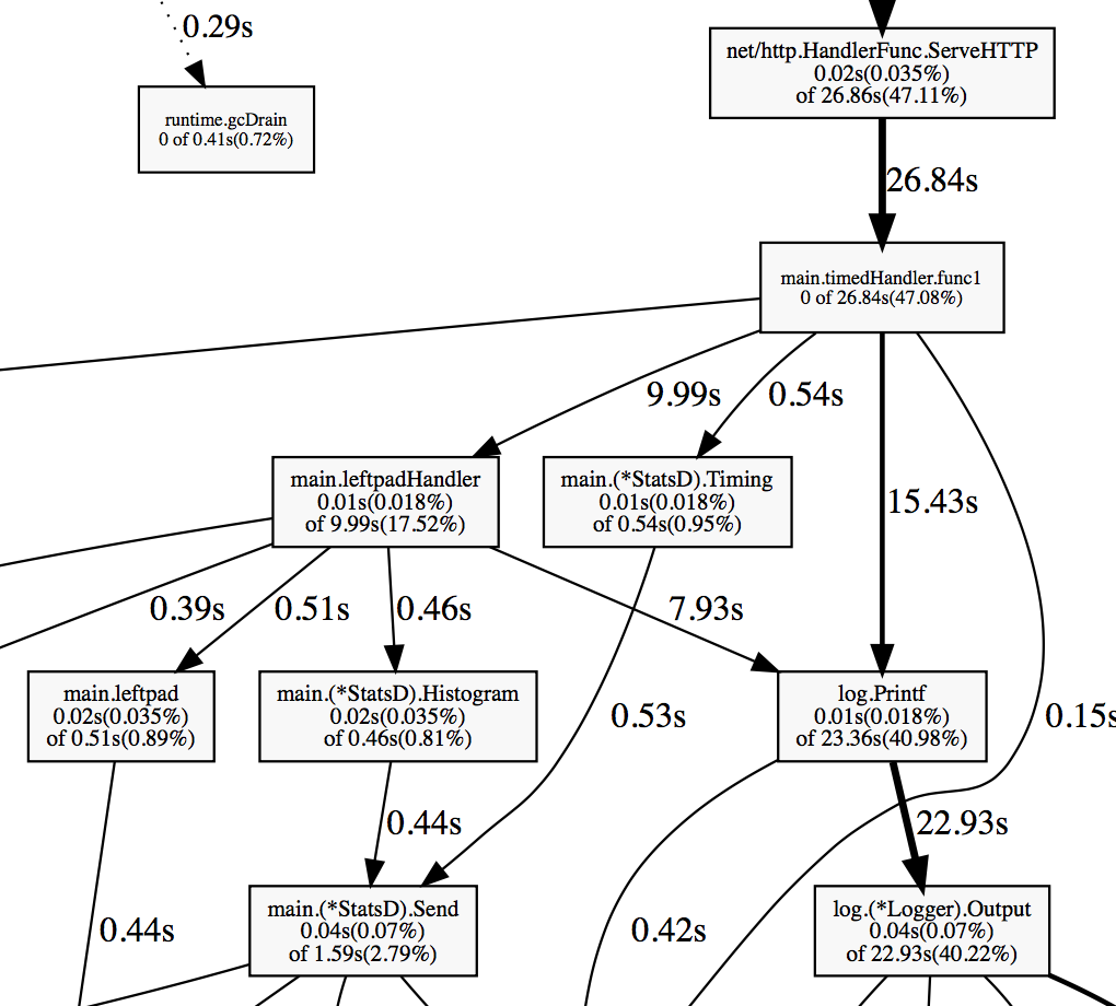 Profiling and optimizing Go web applications - Artem Krylysov